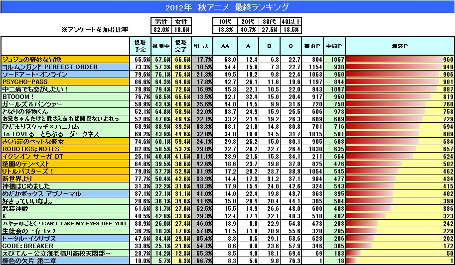 니코동 유저들이 정한 '2012년 가을 시즌 애니메이션'..
