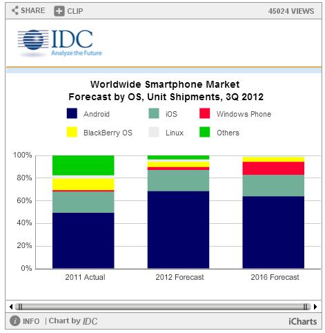 스마트폰 분기 2억대 판매 돌파