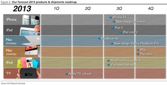 2013년, 애플에서 출시될 제품 로드맵? (아이폰5s..