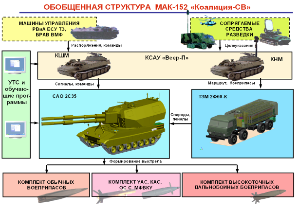 "Koalitsiya-SV 체계의 한 축이 될 ""Veer-P""와 ""N.."
