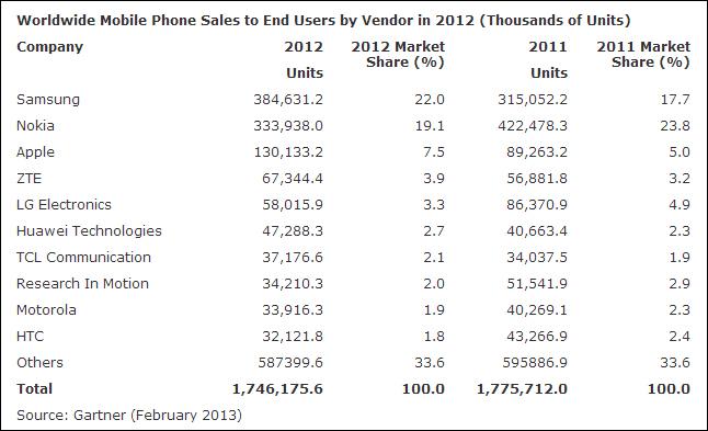 지난해 휴대전화 시장 1.7% 줄어들어
