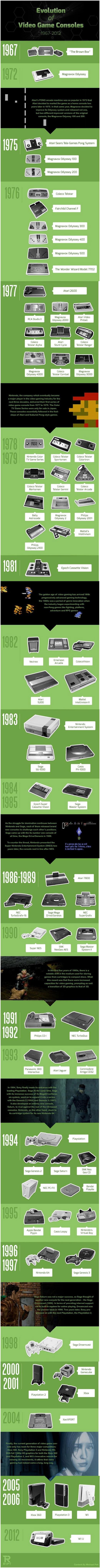 콘솔게임기의 역사