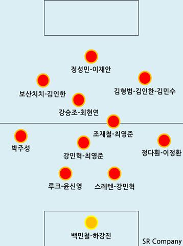 2013 K리그 클래식 - 경남 FC