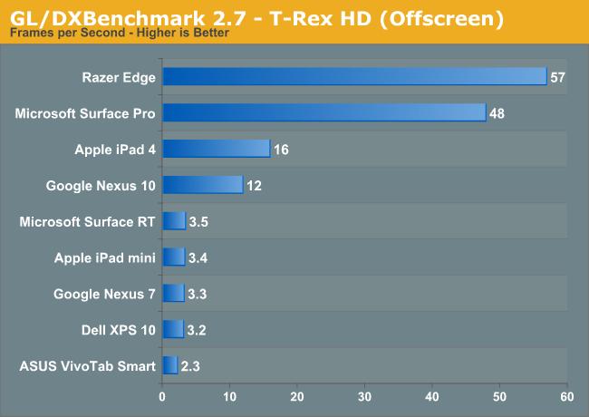 모바일 GPU들은 PC에 얼마나 근접했을까?