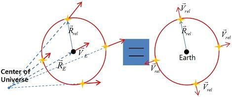 우주론적 적색편이(cosmological redshift)는..