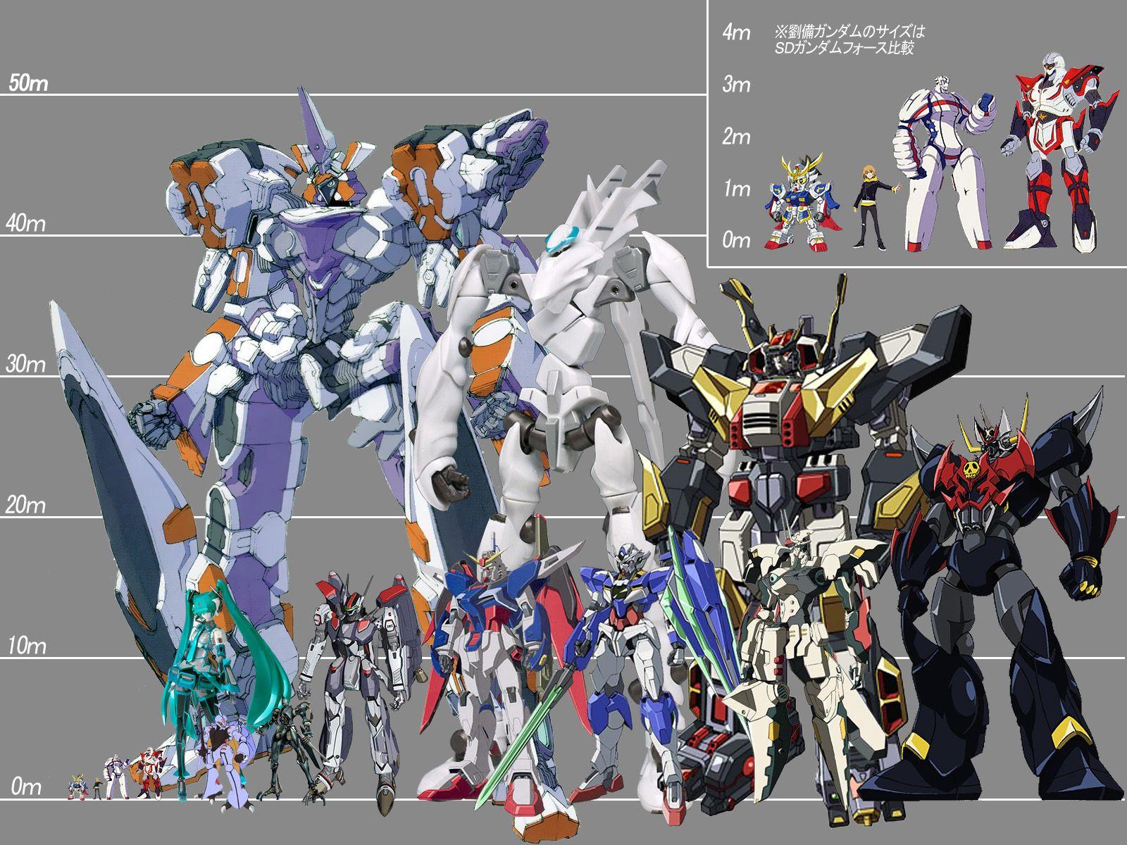 《슈퍼로봇대전 UX》참전 판권작 로봇 크기 비교