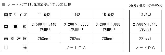 샤프, 노트북용 3K 패널 양산?!