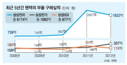삼성, 팬택에 530억 투자