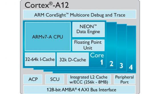 ARM, 빅리틀 지원 중급 모바일 CPU Cortex-A12..
