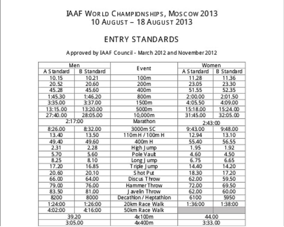 모스크바 세계육상선수권 기준기록을 현재 얼마나..