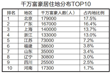 중국의 부호기준과 부호의 숫자.