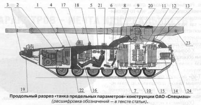 스페츠마쉬(구 키로프 설계국)에서 미래 전차 'Ob..