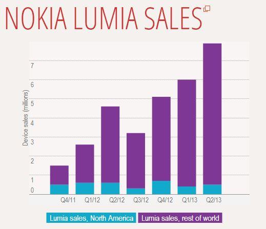 2013 Q2 Nokia의 Lumia 판매량.