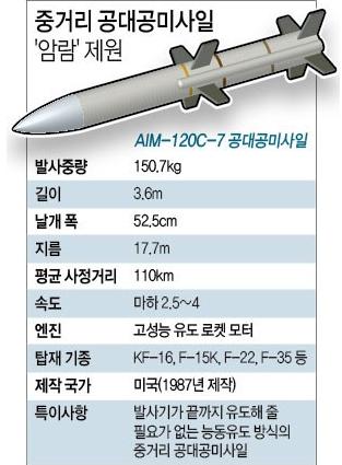 한국에서는 전투기가 운석을 쏩니다