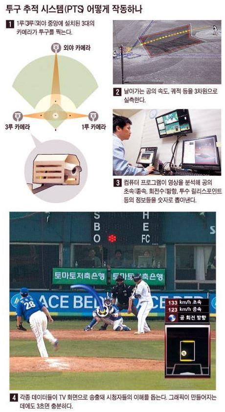 [야구] 투구추적시스템