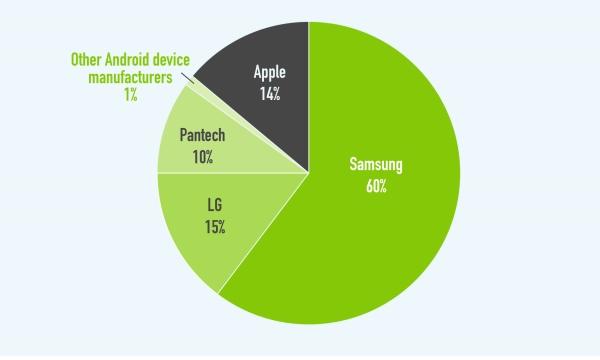 Flurry : 한국은 태블릿 비중 적고 패블릿 인기가 높다