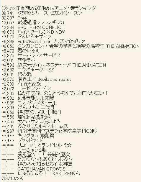2013년 여름 시즌 애니메이션 블루레이 & DVD 제 1권..