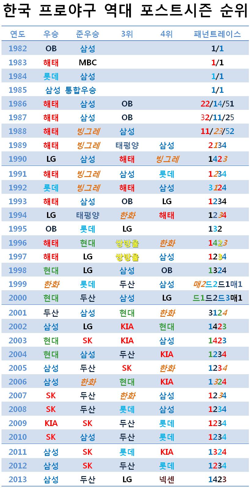 한국프로야구 역대 포스트시즌 순위 (1982~2013)