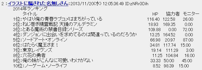 '이 라이트노벨이 대단해! 2014' 작품 랭킹 상위 10위..