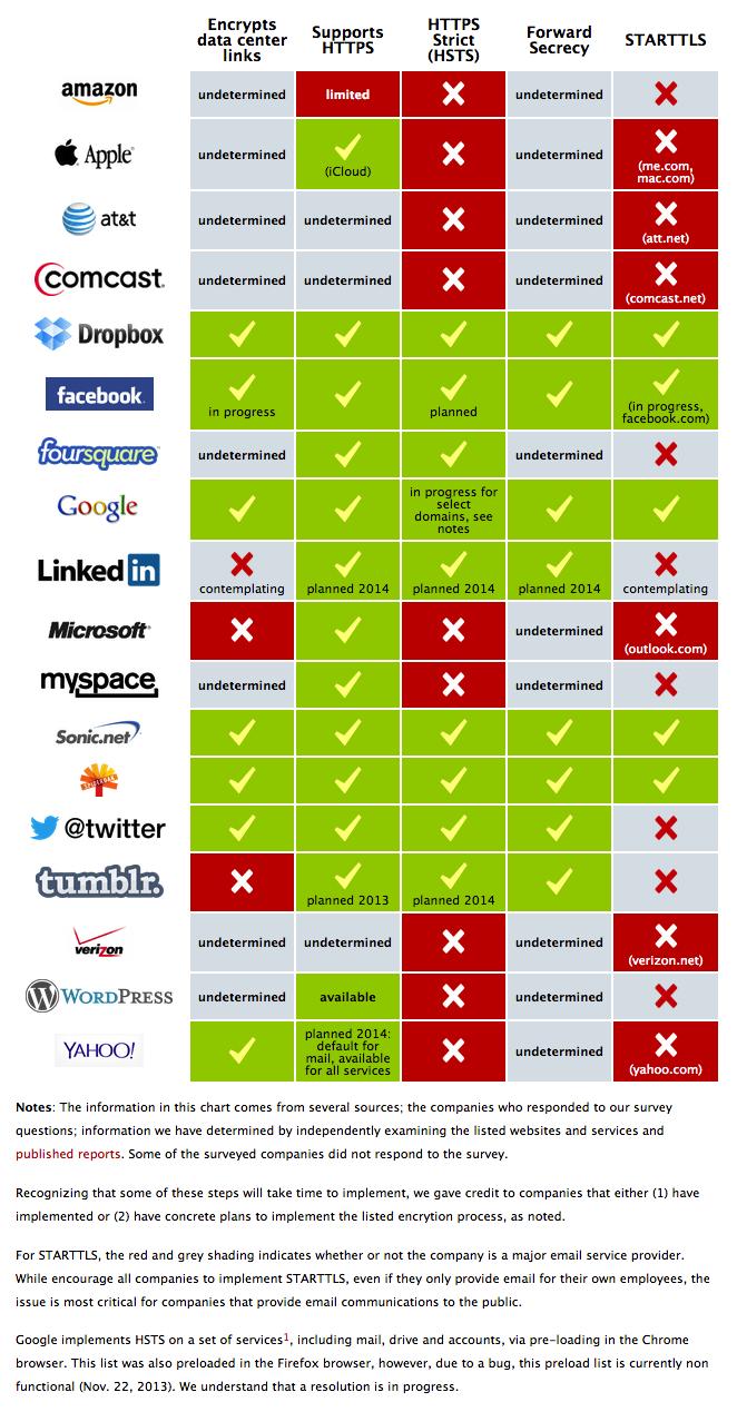 주요 사이트들의 보안 솔루션 제공 현황 [EFF]