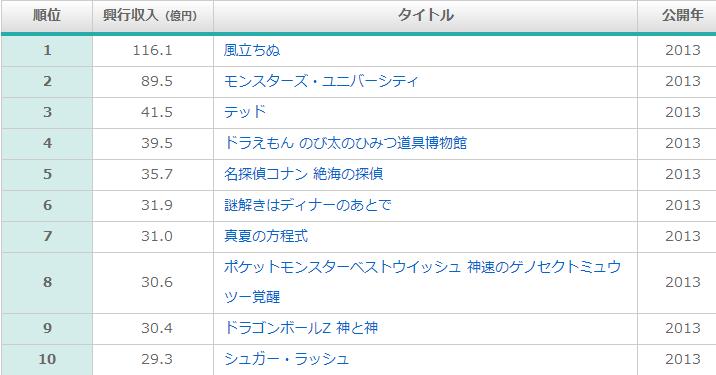 일본 국내 극장가, 2013년 연간 종합 영화 흥행 수입..
