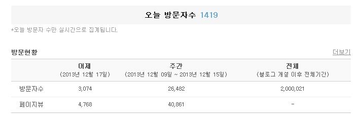 블로그 방문자,200만...^^