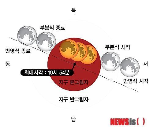 2014년 우주쑈 천문현상 `개기월식`