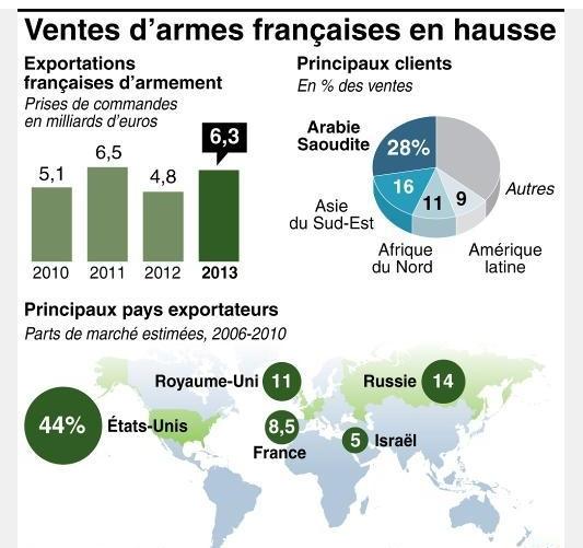 """""""프랑스의 2013년 무기수출이 급증한 배경은?"""""""