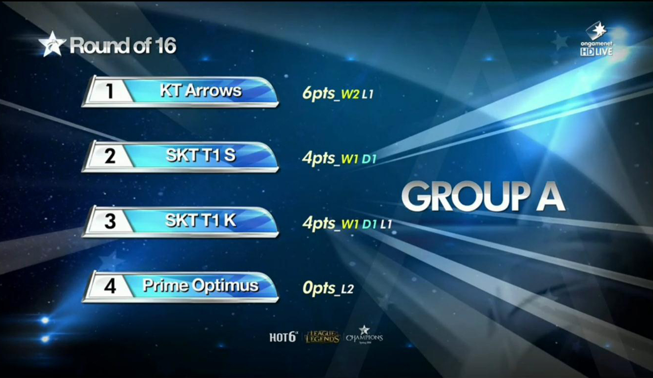 [LOL]Prime OPTIMUS vs SKT T1 S, 이변이..