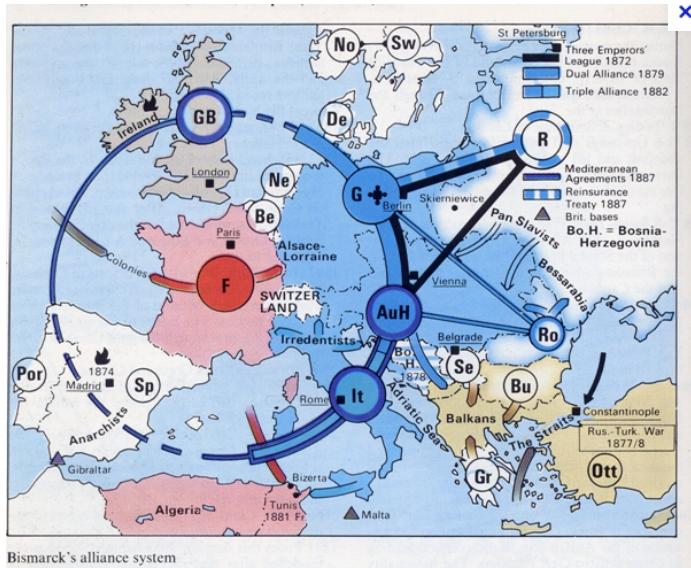 비스마르크 동맹체제의 성립과 몰락