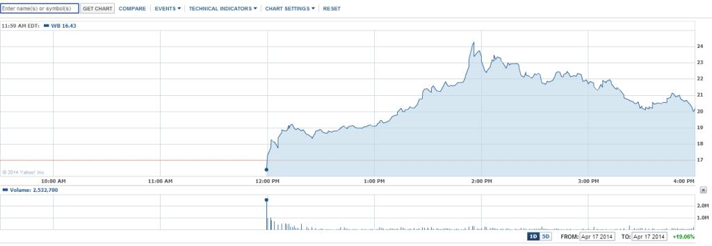 중국판 트위터인 「웨이보」가 미국 주식 시장에 ..