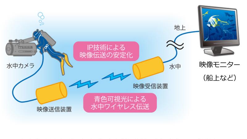 NHK의 외계인 고문은 수중에도 일어난다!!!