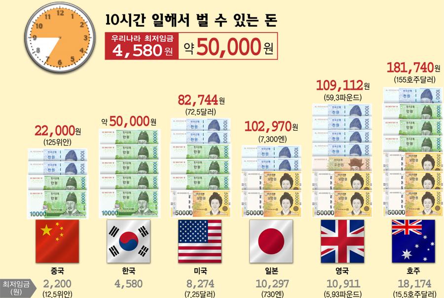 대한민국 국민들이 불만족스런 삶을 사는 이유