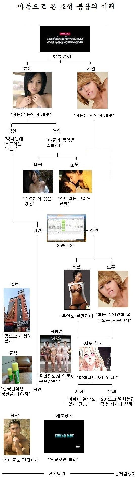 야동으로 보는 조선 붕당정치의 이해