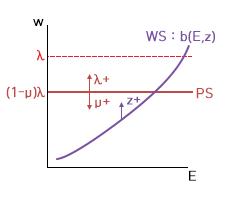 거시경제학 정리 #15 - 공급측면 이야기#2: WS-P..
