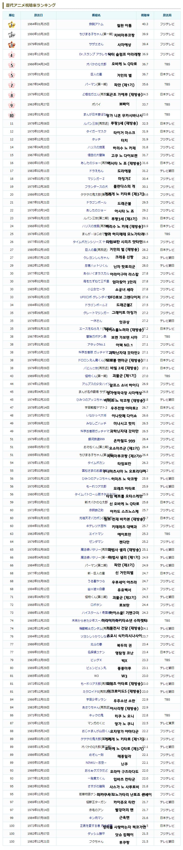 [일본] 역대 애니 시청률 TOP 100