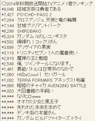 2014년 10월 시즌 TV 애니메이션 블루레이 & DVD 제 1..