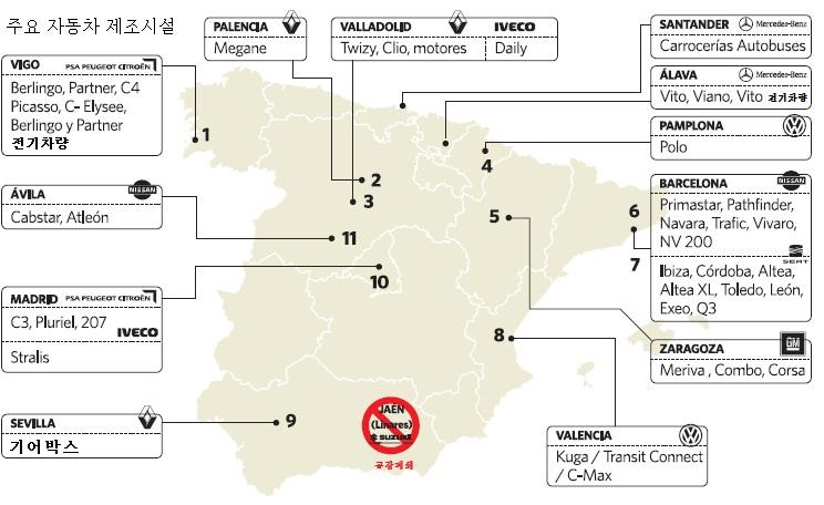 스페인의 산업구조