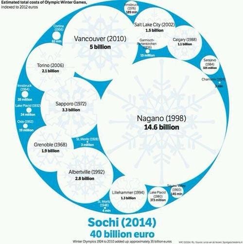 이번 소치 동계 올림픽의 위엄