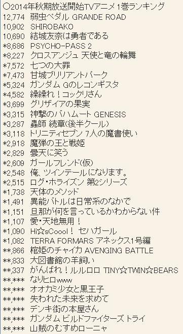 2014년 10월 신작 애니메이션 제 1권 판매량 랭킹 업데이트