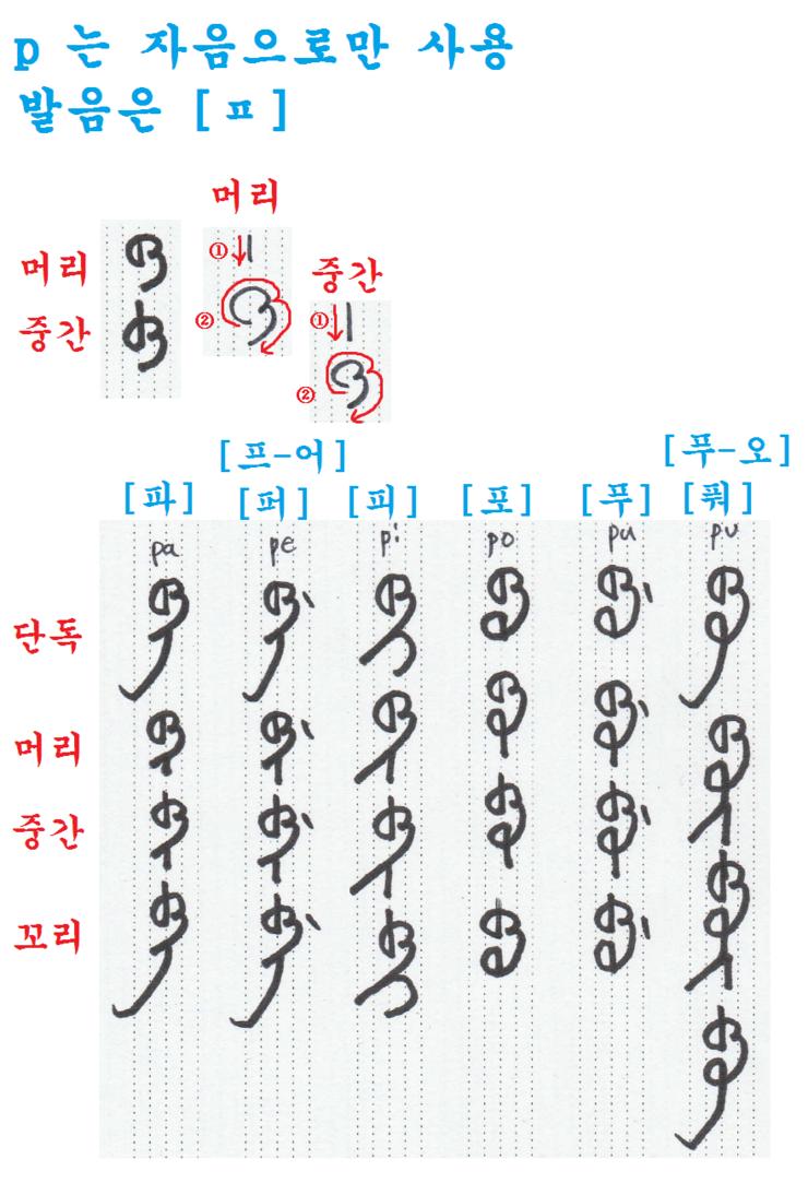 만주문자 쉽게 배우기(25) - 자음 p[ㅍ]