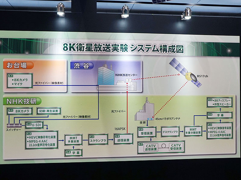 NHK, 16년 8K 방송을 위한 준비들..