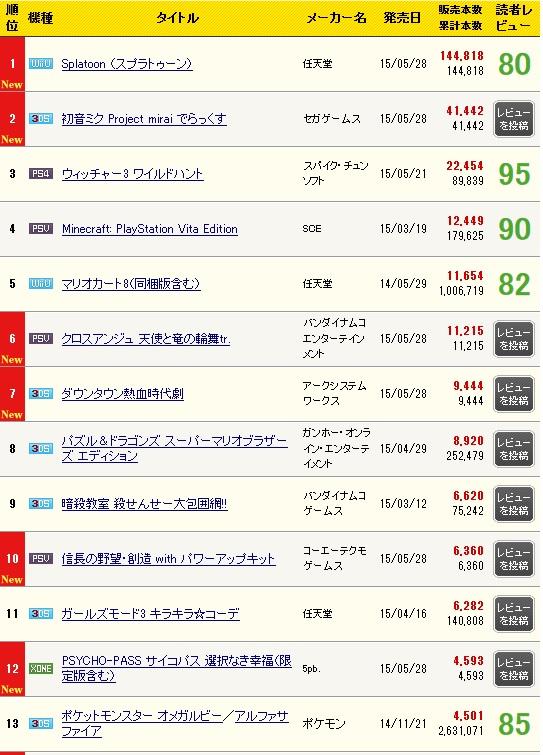 일본 콘솔 게임 주간 판매량 자료중에서, 스플래툰,..