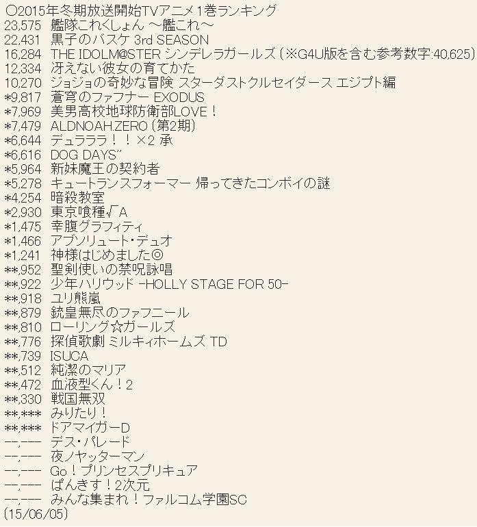 2015년 1월 신작 및 4월 신작 블루레이 & DVD 제 1권 ..