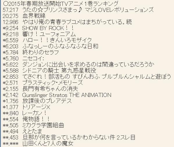 2015년 4월 신작 애니메이션 제 1권 판매량 약간 업..