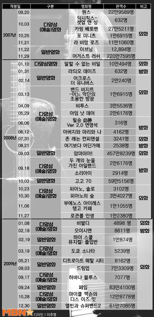 2007년부터 2015년까지 음악영화 리스트