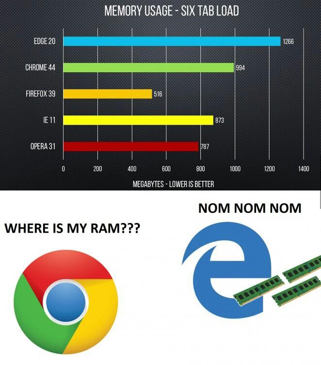 인터넷 브라우저별 메모리 소비량