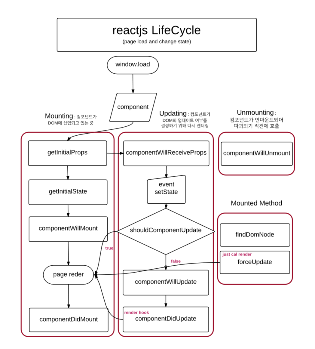 reactjs lifecycle