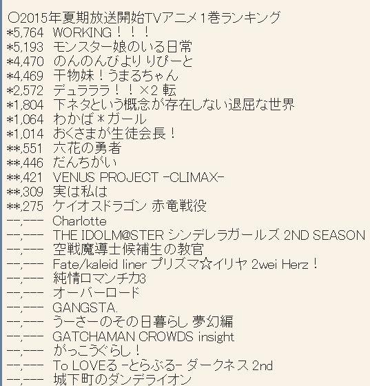 2015년 7월 신작 애니메이션 제 1권 판매량 다시 업데이트