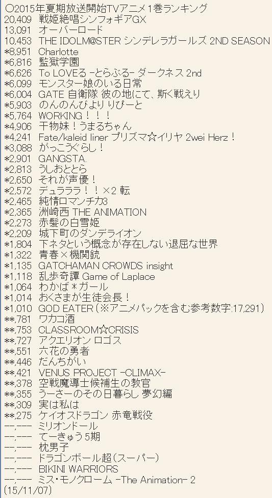 2015년 7월 신작 애니메이션 제 1권 판매량 랭킹 업데이트